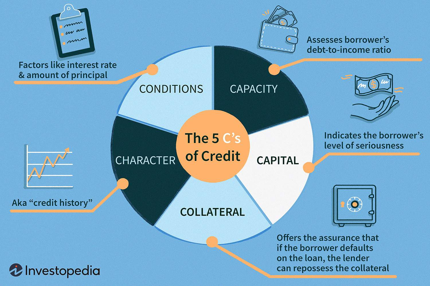 The 4 C's of Credit
